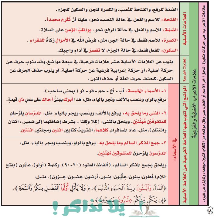 ملخص قواعد اللغة العربية مبسطة للمرحلة الإبتدائية