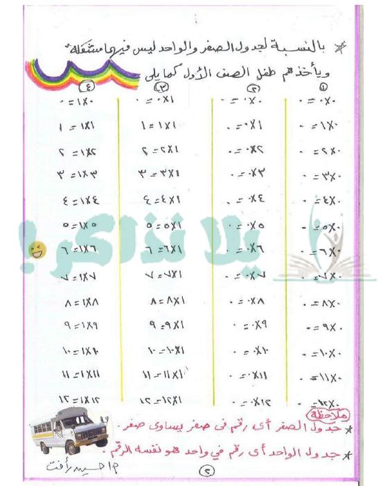 جدول الضرب كامل ملون بالعربي للاطفال