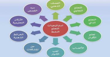 شرح جميع استراتيجيات التعلم النشط pdf
