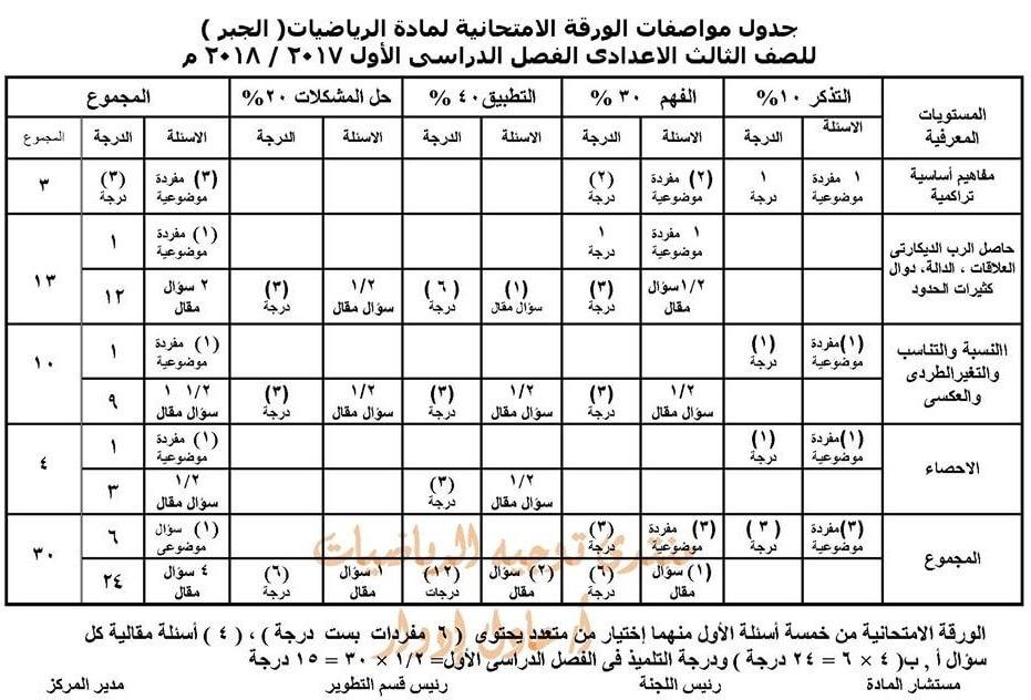 مواصفات الورقة الامتحانية لمادة الرياضيات للصف الثالث الاعدادي 2018
