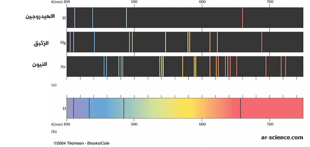 بحث عن الضوء وطاقة الكم pdf
