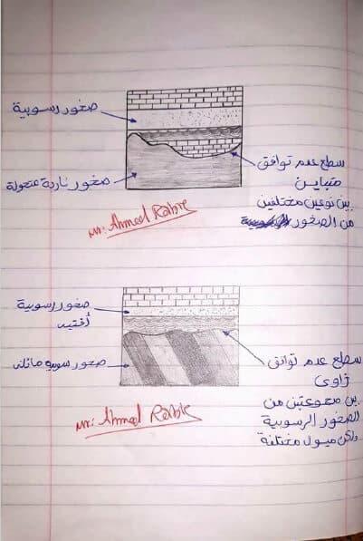 ملزمة رسومات مادة الجيولوجيا للصف الثالث الثانوي