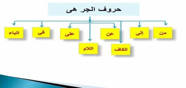 ما هي حروف الجر في اللغة العربية
