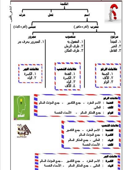 مذكرة النحو للصف الرابع الابتدائي الترم الأول 2