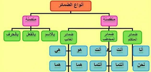 ما هو الضمير في اللغة العربية؟